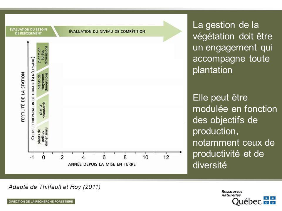 Adapté de Thiffault et Roy (2011) La gestion de la végétation doit être un engagement qui accompagne toute plantation Elle peut être modulée en foncti