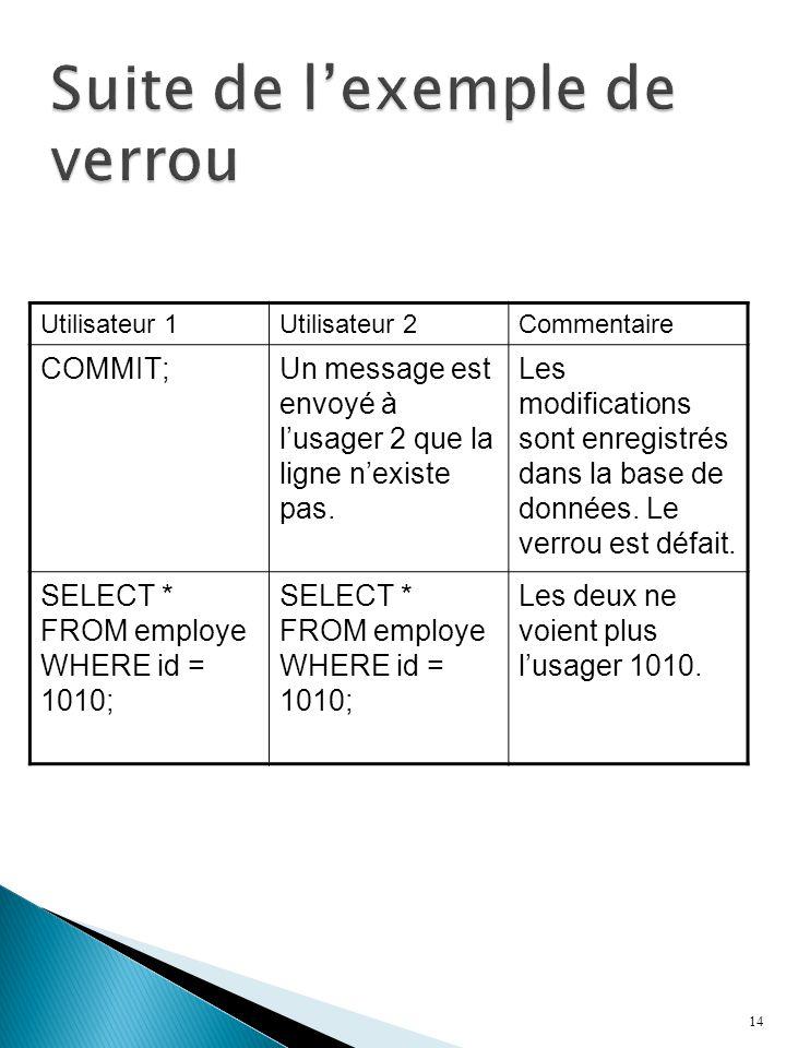 14 Utilisateur 1Utilisateur 2Commentaire COMMIT;Un message est envoyé à lusager 2 que la ligne nexiste pas. Les modifications sont enregistrés dans la