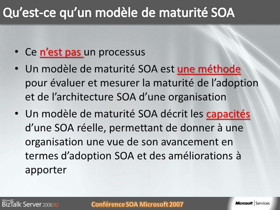 nest pas Ce nest pas un processus une méthode Un modèle de maturité SOA est une méthode pour évaluer et mesurer la maturité de ladoption et de larchitecture SOA dune organisation capacités Un modèle de maturité SOA décrit les capacités dune SOA réelle, permettant de donner à une organisation une vue de son avancement en termes dadoption SOA et des améliorations à apporter