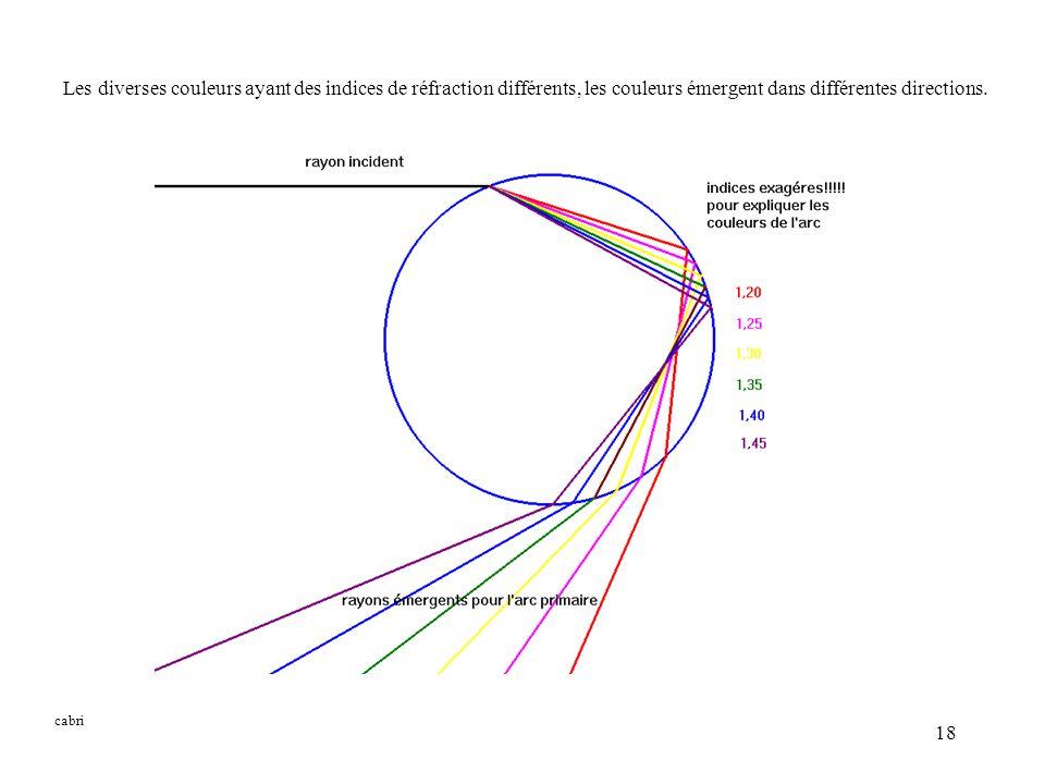 18 cabri Les diverses couleurs ayant des indices de réfraction différents, les couleurs émergent dans différentes directions.
