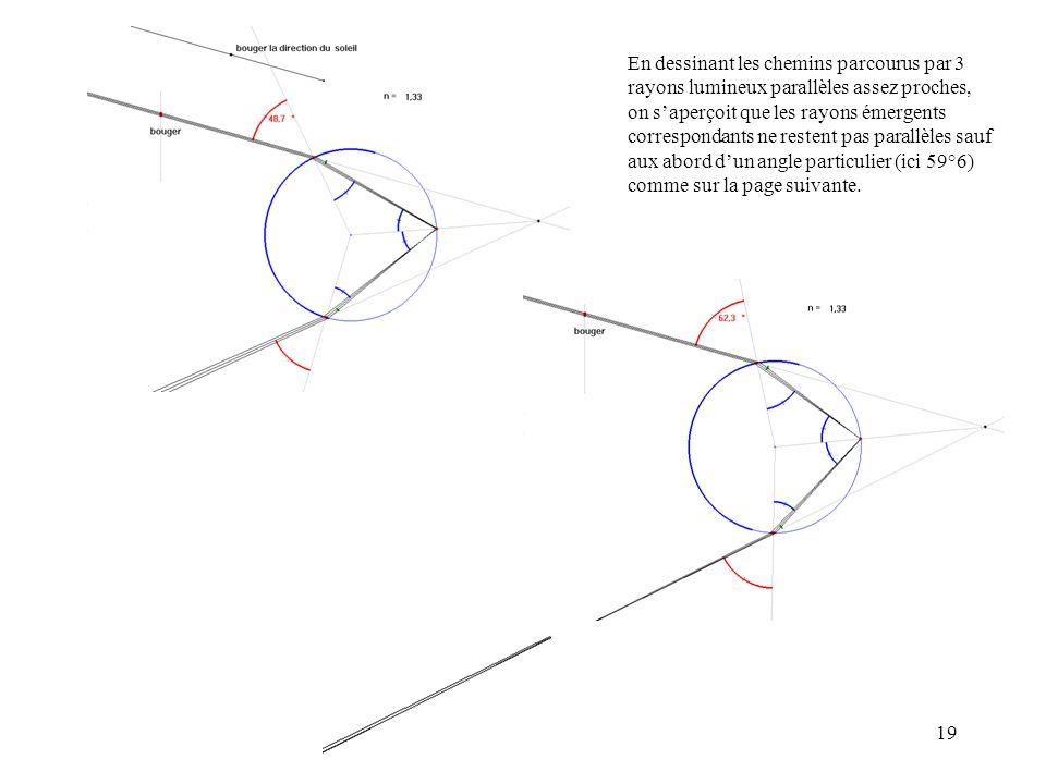 19 En dessinant les chemins parcourus par 3 rayons lumineux parallèles assez proches, on saperçoit que les rayons émergents correspondants ne restent