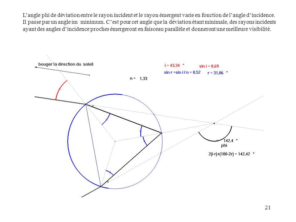 21 Langle phi de déviation entre le rayon incident et le rayon émergent varie en fonction de langle dincidence. Il passe par un angle im minimum. Cest