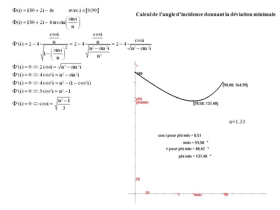 22 n=1.33 Calcul de langle dincidence donnant la déviation minimale