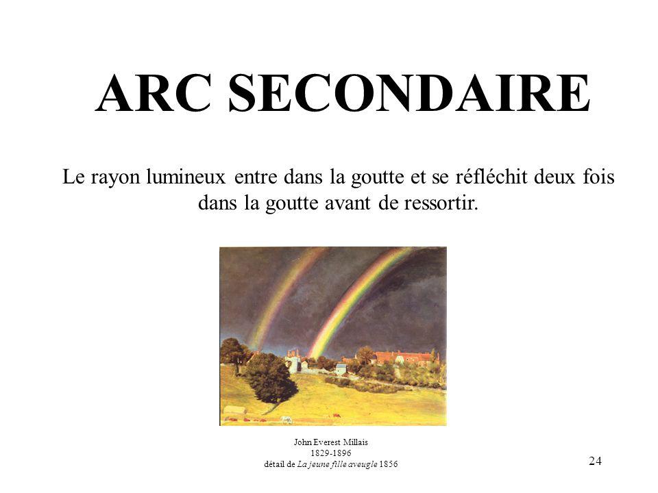 24 ARC SECONDAIRE Le rayon lumineux entre dans la goutte et se réfléchit deux fois dans la goutte avant de ressortir. John Everest Millais 1829-1896 d