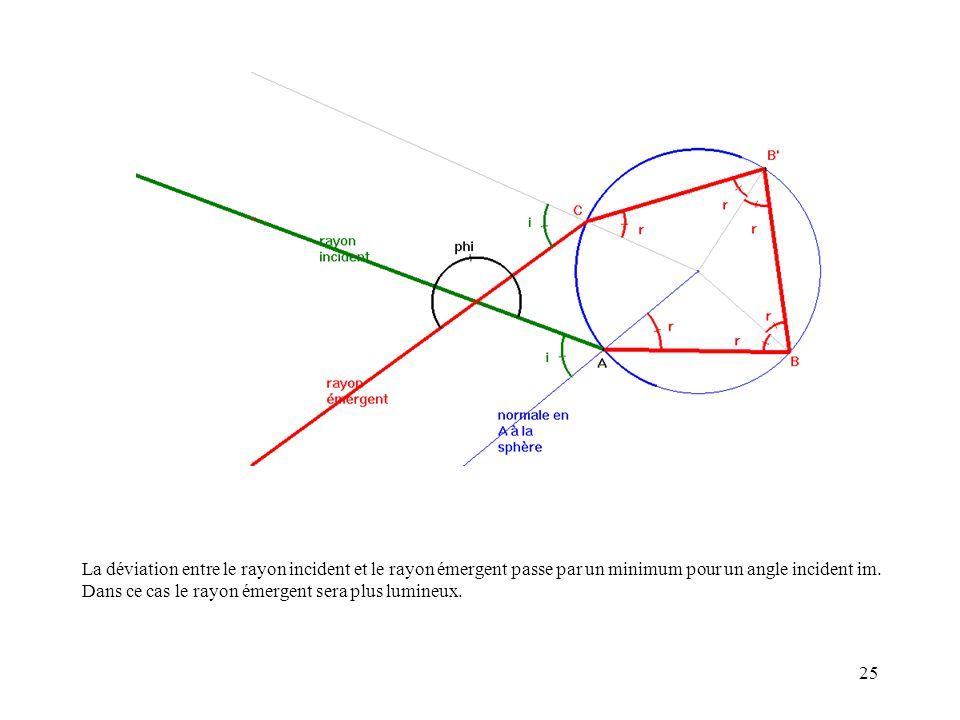 25 La déviation entre le rayon incident et le rayon émergent passe par un minimum pour un angle incident im. Dans ce cas le rayon émergent sera plus l