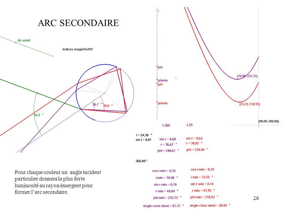 26 ARC SECONDAIRE Pour chaque couleur un angle incident particulier donnera la plus forte luminosité au rayon émergent pour former larc secondaire.