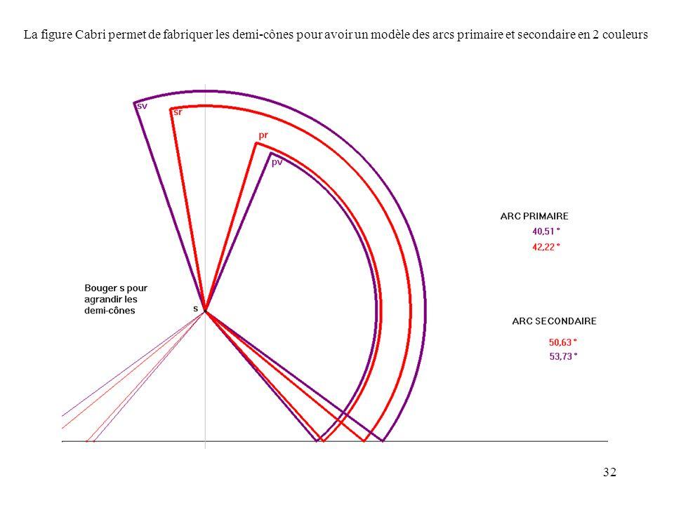 32 La figure Cabri permet de fabriquer les demi-cônes pour avoir un modèle des arcs primaire et secondaire en 2 couleurs