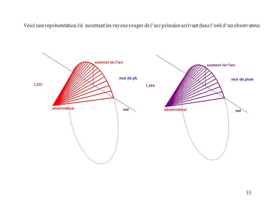33 Voici une représentation 3d montrant les rayons rouges de larc primaire arrivant dans loeil dun observateur.