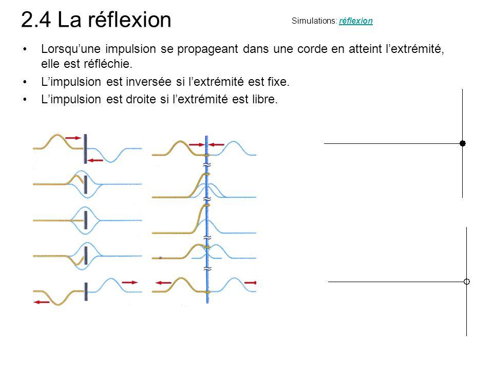 2.4 La réflexion Lorsquune impulsion se propageant dans une corde en atteint lextrémité, elle est réfléchie. Limpulsion est inversée si lextrémité est