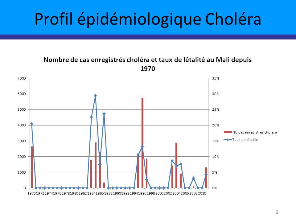 Profil épidémiologique Choléra 2