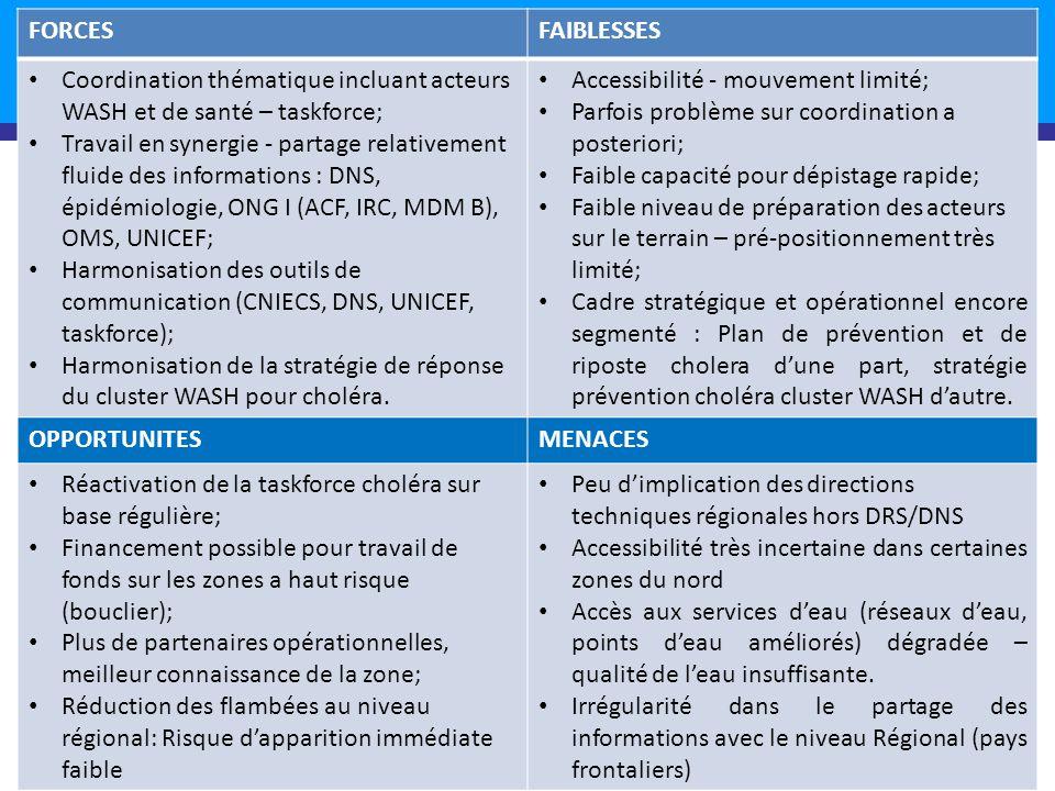 SWOT Reponse 2012 21 FORCESFAIBLESSES Coordination thématique incluant acteurs WASH et de santé – taskforce; Travail en synergie - partage relativement fluide des informations : DNS, épidémiologie, ONG I (ACF, IRC, MDM B), OMS, UNICEF; Harmonisation des outils de communication (CNIECS, DNS, UNICEF, taskforce); Harmonisation de la stratégie de réponse du cluster WASH pour choléra.