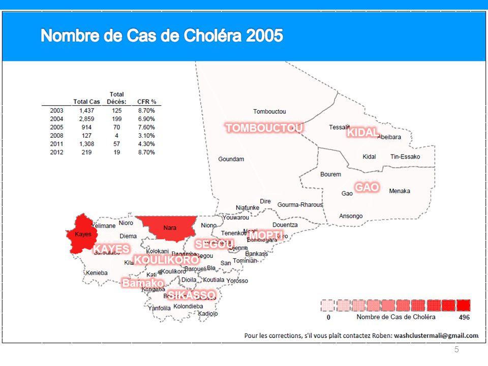 Coordination Transfrontalière : Niger 2 Districts en cours dépidémie : Tera et Tillabéri: – Téra : 430 cas – Tillabéri : 2060 cas 2914 cas rapportés dont 63 décès (fin de semaine 28) 16