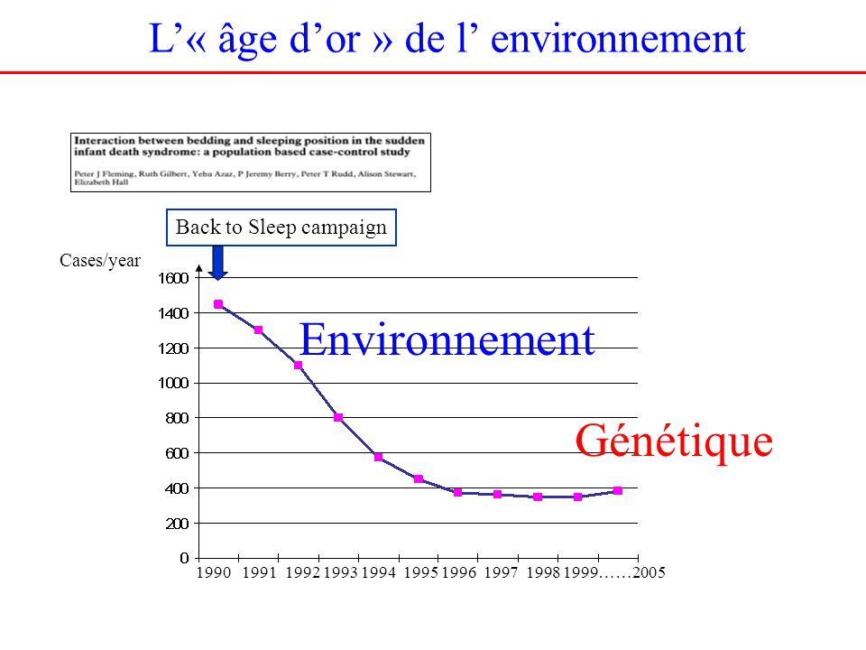 L« âge dor » de l environnement Cases/year Environnement Génétique 1990 1991 1992 1993 1994 1995 1996 1997 1998 1999……2005 Back to Sleep campaign