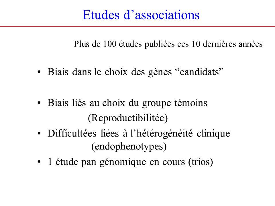 Etudes dassociations Biais dans le choix des gènes candidats Biais liés au choix du groupe témoins (Reproductibilitée) Difficultées liées à lhétérogénéité clinique (endophenotypes) 1 étude pan génomique en cours (trios) Plus de 100 études publiées ces 10 dernières années