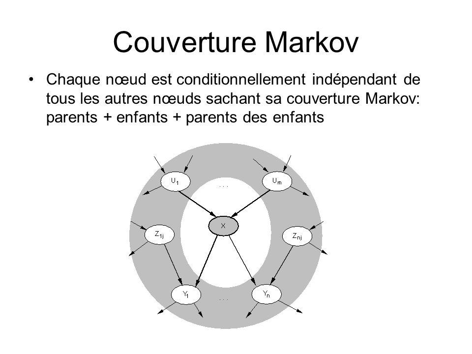 Couverture Markov Chaque nœud est conditionnellement indépendant de tous les autres nœuds sachant sa couverture Markov: parents + enfants + parents de