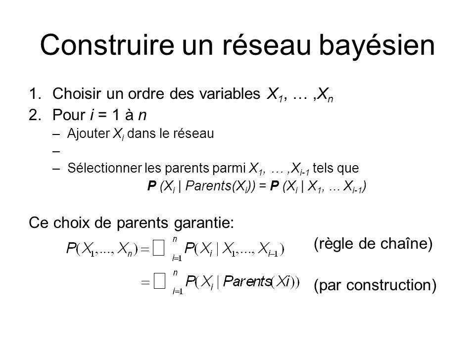 Construire un réseau bayésien 1.Choisir un ordre des variables X 1, …,X n 2.Pour i = 1 à n –Ajouter X i dans le réseau –Sélectionner les parents parmi