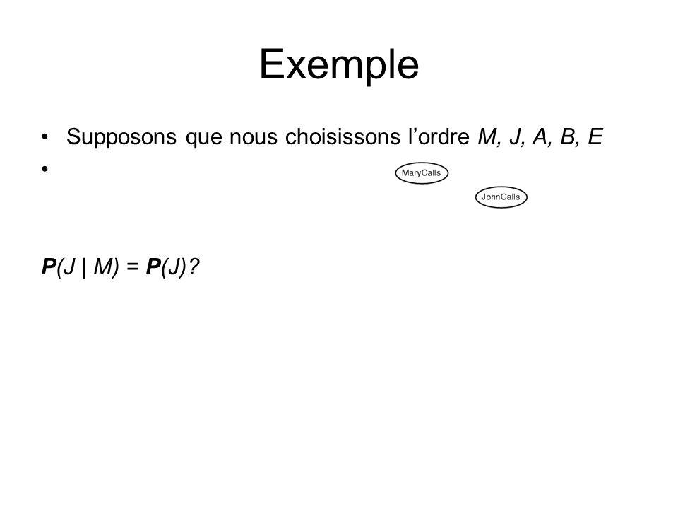 Supposons que nous choisissons lordre M, J, A, B, E P(J | M) = P(J)? Exemple