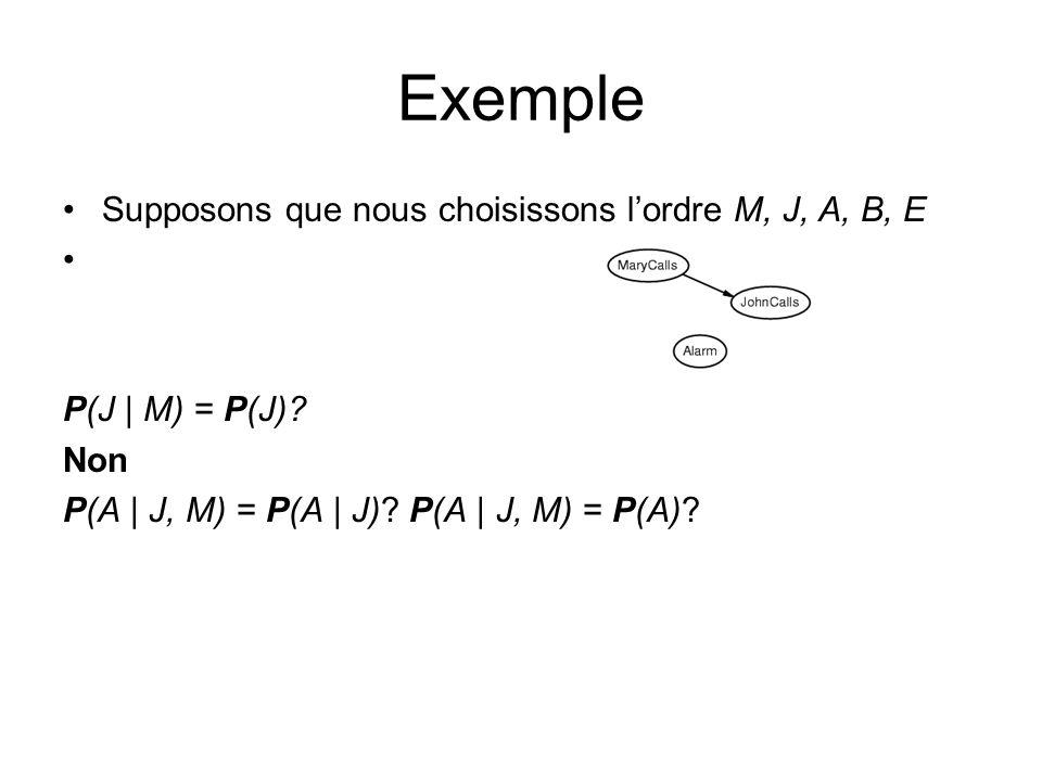 Supposons que nous choisissons lordre M, J, A, B, E P(J | M) = P(J)? Non P(A | J, M) = P(A | J)? P(A | J, M) = P(A)? Exemple