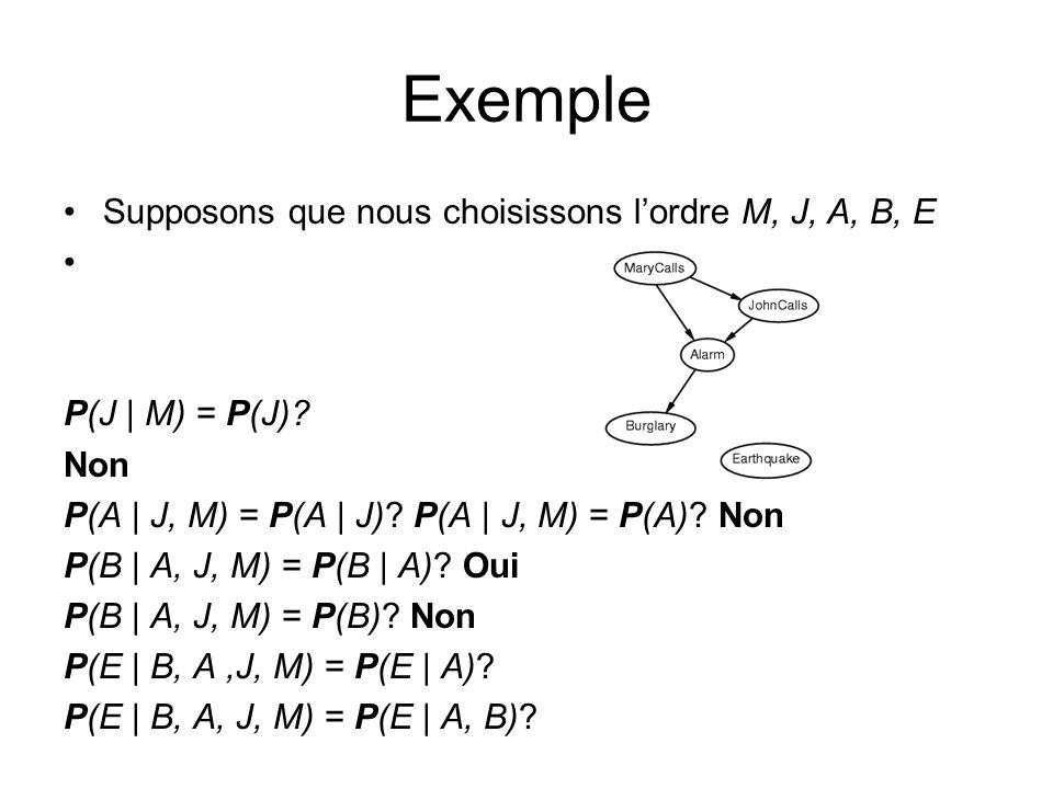 Supposons que nous choisissons lordre M, J, A, B, E P(J | M) = P(J)? Non P(A | J, M) = P(A | J)? P(A | J, M) = P(A)? Non P(B | A, J, M) = P(B | A)? Ou