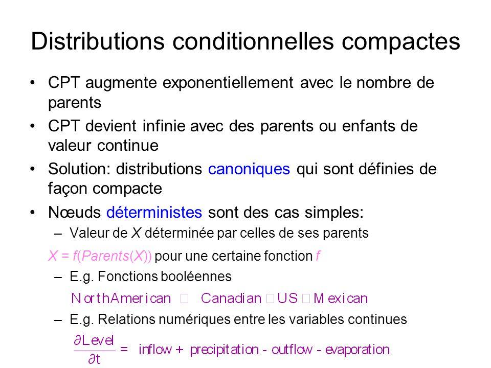 Distributions conditionnelles compactes CPT augmente exponentiellement avec le nombre de parents CPT devient infinie avec des parents ou enfants de va