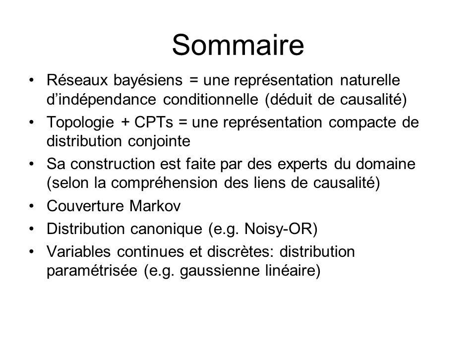 Sommaire Réseaux bayésiens = une représentation naturelle dindépendance conditionnelle (déduit de causalité) Topologie + CPTs = une représentation com