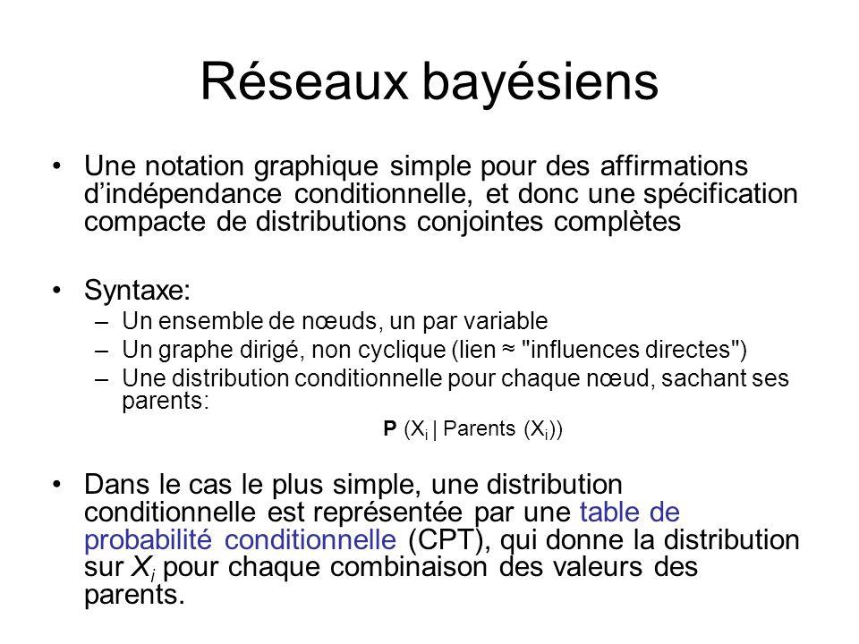 Réseaux bayésiens Une notation graphique simple pour des affirmations dindépendance conditionnelle, et donc une spécification compacte de distribution