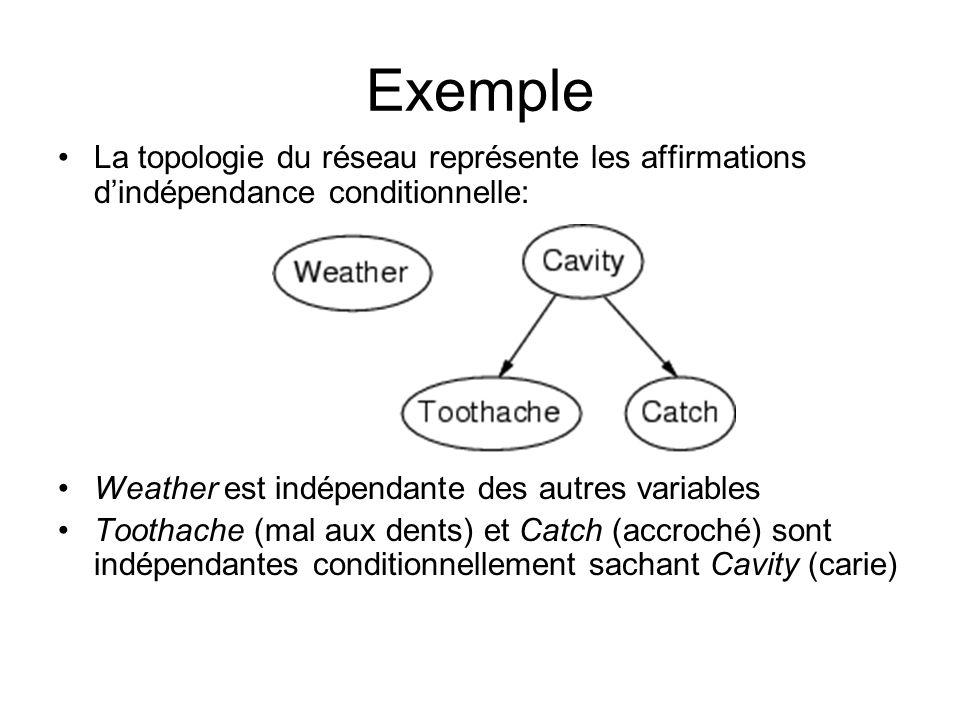 Exemple La topologie du réseau représente les affirmations dindépendance conditionnelle: Weather est indépendante des autres variables Toothache (mal