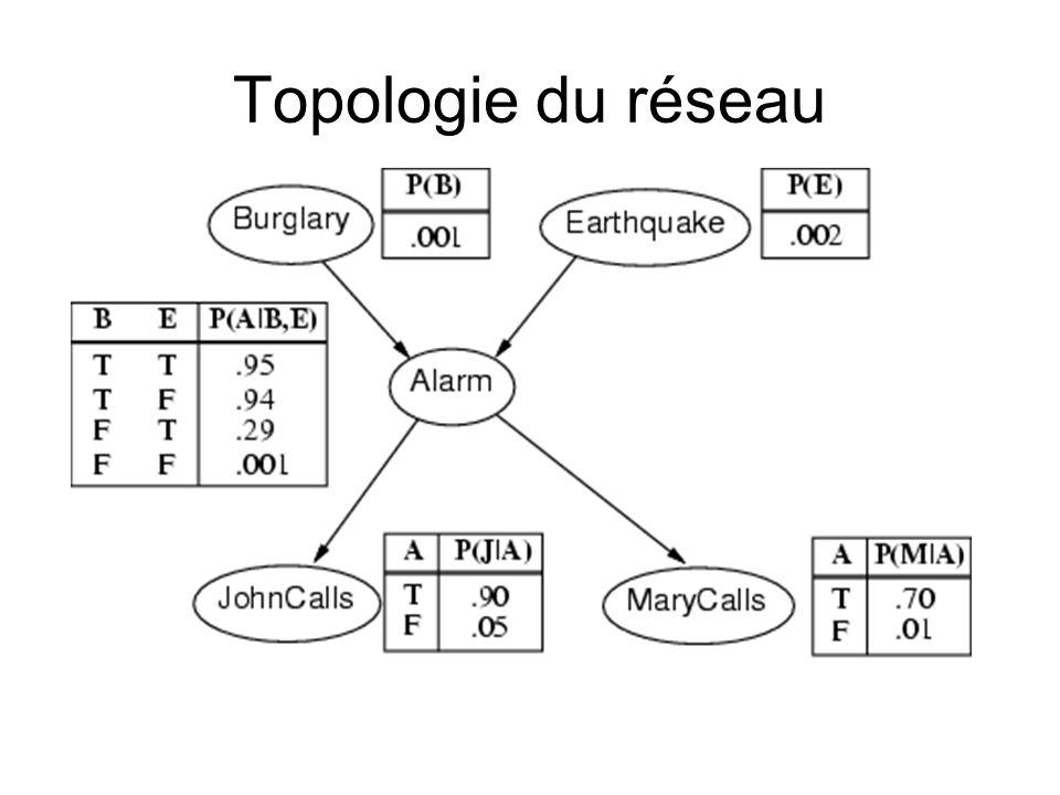 Compacticité Une CPT (table de prob.