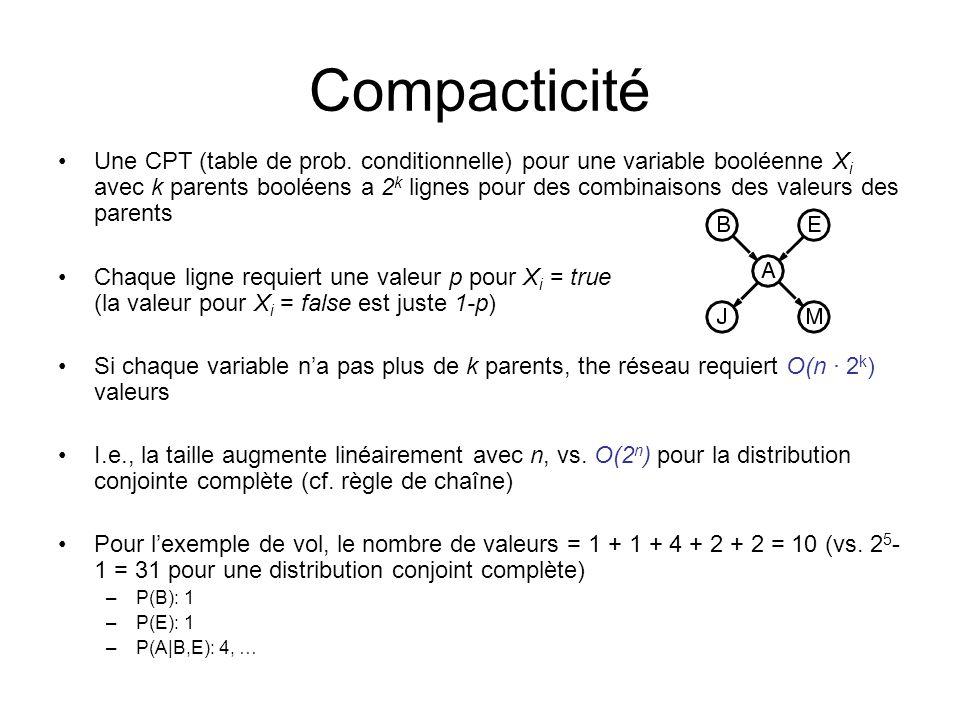 Sommaire Réseaux bayésiens = une représentation naturelle dindépendance conditionnelle (déduit de causalité) Topologie + CPTs = une représentation compacte de distribution conjointe Sa construction est faite par des experts du domaine (selon la compréhension des liens de causalité) Couverture Markov Distribution canonique (e.g.