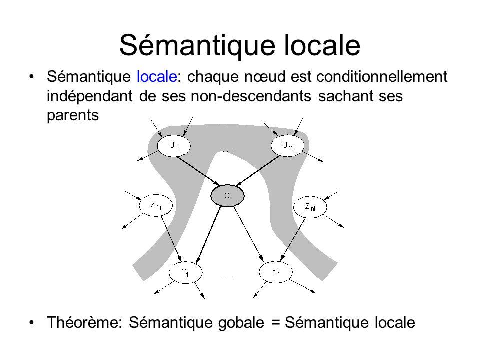 Sémantique locale Sémantique locale: chaque nœud est conditionnellement indépendant de ses non-descendants sachant ses parents Théorème: Sémantique go