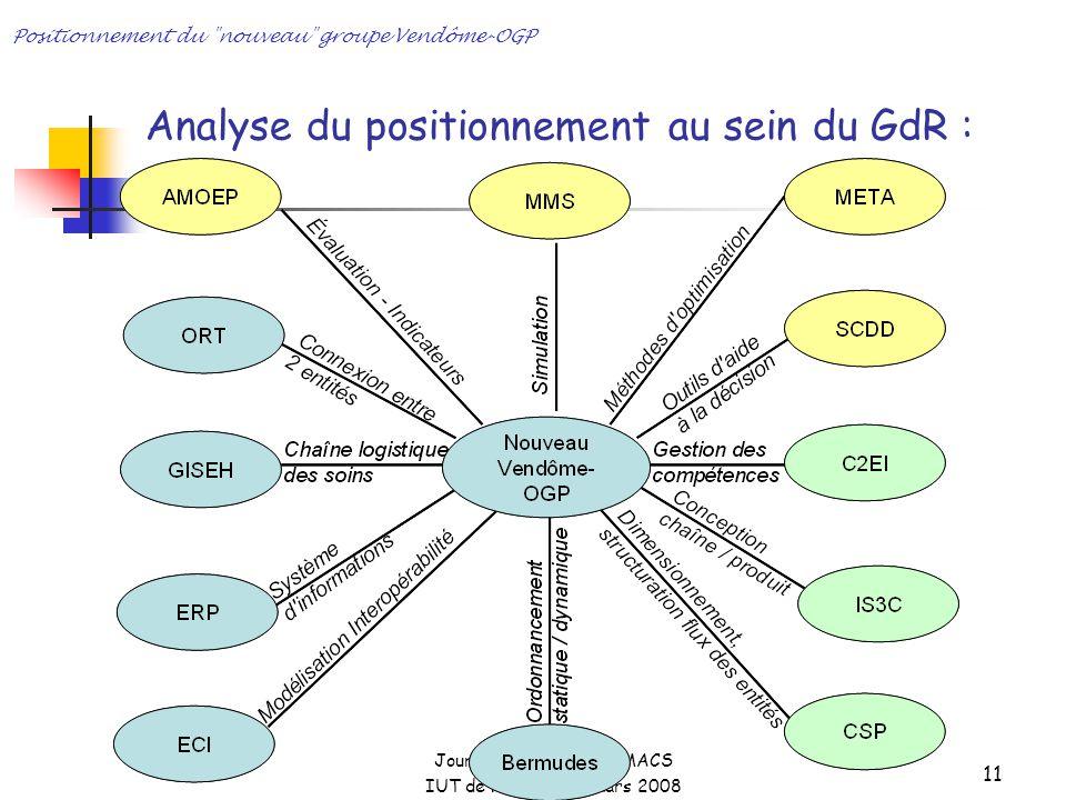 Journées STP du GDR MACS IUT de Roanne – 13 mars 2008 Positionnement du nouveau groupe Vendôme-OGP 11 Analyse du positionnement au sein du GdR :