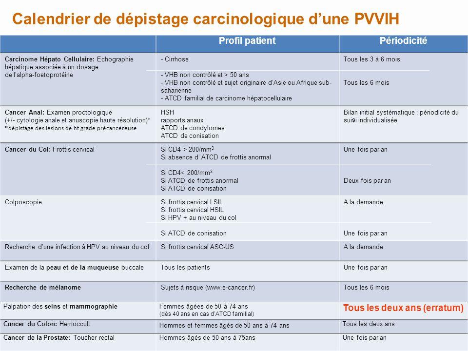 Calendrier de dépistage carcinologique dune PVVIH Profil patientPériodicité Carcinome Hépato Cellulaire: Echographie hépatique associée à un dosage de