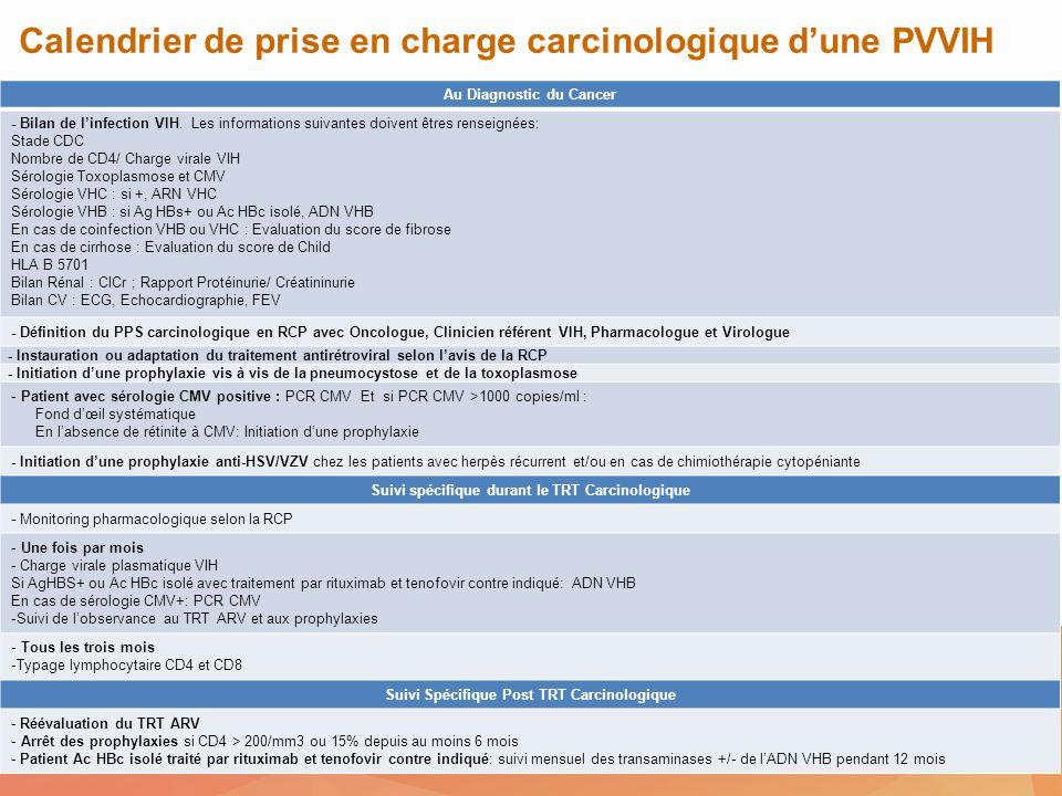 Au Diagnostic du Cancer - Bilan de linfection VIH. Les informations suivantes doivent êtres renseignées: Stade CDC Nombre de CD4/ Charge virale VIH Sé