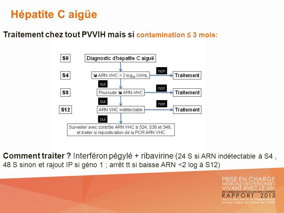 Hépatite C aigüe Traitement chez tout PVVIH mais si contamination 3 mois: Comment traiter ? Interféron pégylé + ribavirine ( 24 S si ARN indétectable