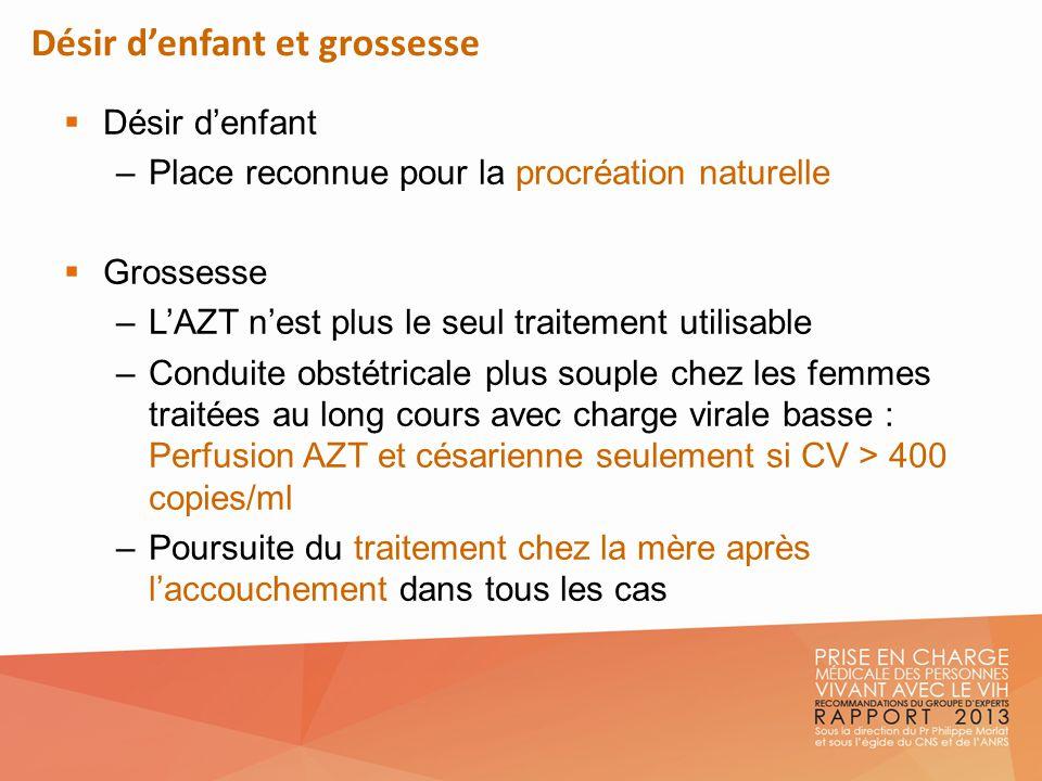 Désir denfant et grossesse Désir denfant –Place reconnue pour la procréation naturelle Grossesse –LAZT nest plus le seul traitement utilisable –Condui
