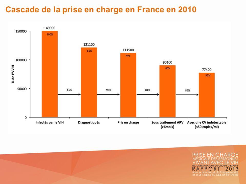 Cascade de la prise en charge en France en 2010, par groupes de transmission