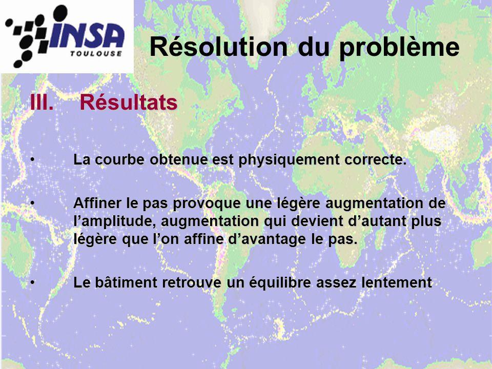Résolution du problème III.