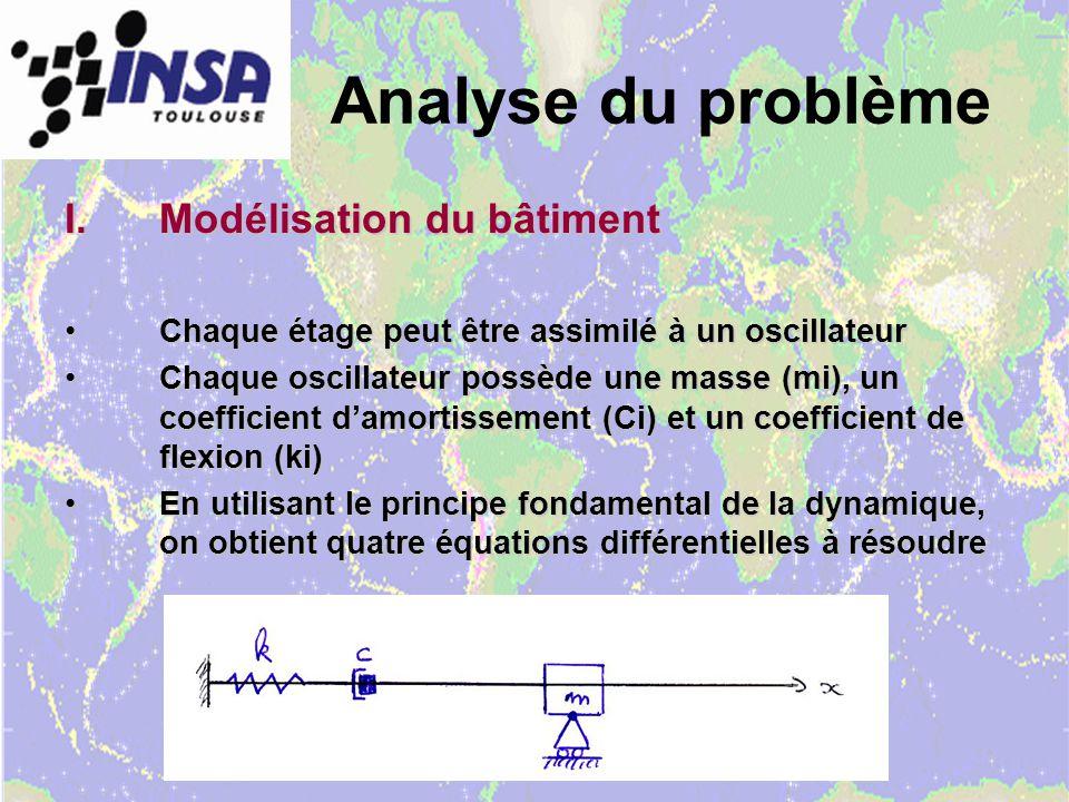 Analyse du problème I.Modélisation du bâtiment Chaque étage peut être assimilé à un oscillateurChaque étage peut être assimilé à un oscillateur Chaque oscillateur possède une masse (mi), un coefficient damortissement (Ci) et un coefficient de flexion (ki)Chaque oscillateur possède une masse (mi), un coefficient damortissement (Ci) et un coefficient de flexion (ki) En utilisant le principe fondamental de la dynamique, on obtient quatre équations différentielles à résoudreEn utilisant le principe fondamental de la dynamique, on obtient quatre équations différentielles à résoudre