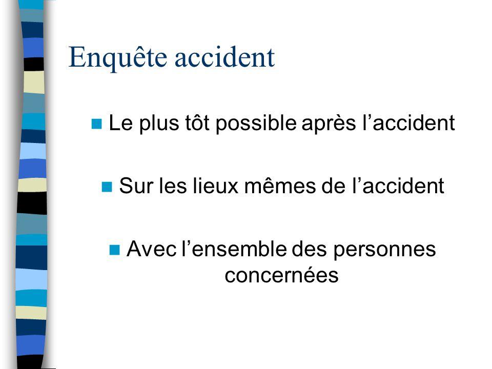 Enquête accident Le plus tôt possible après laccident Sur les lieux mêmes de laccident Avec lensemble des personnes concernées