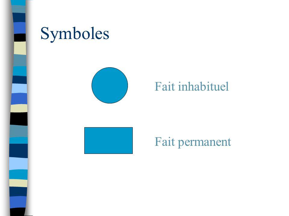 Symboles Fait inhabituel Fait permanent