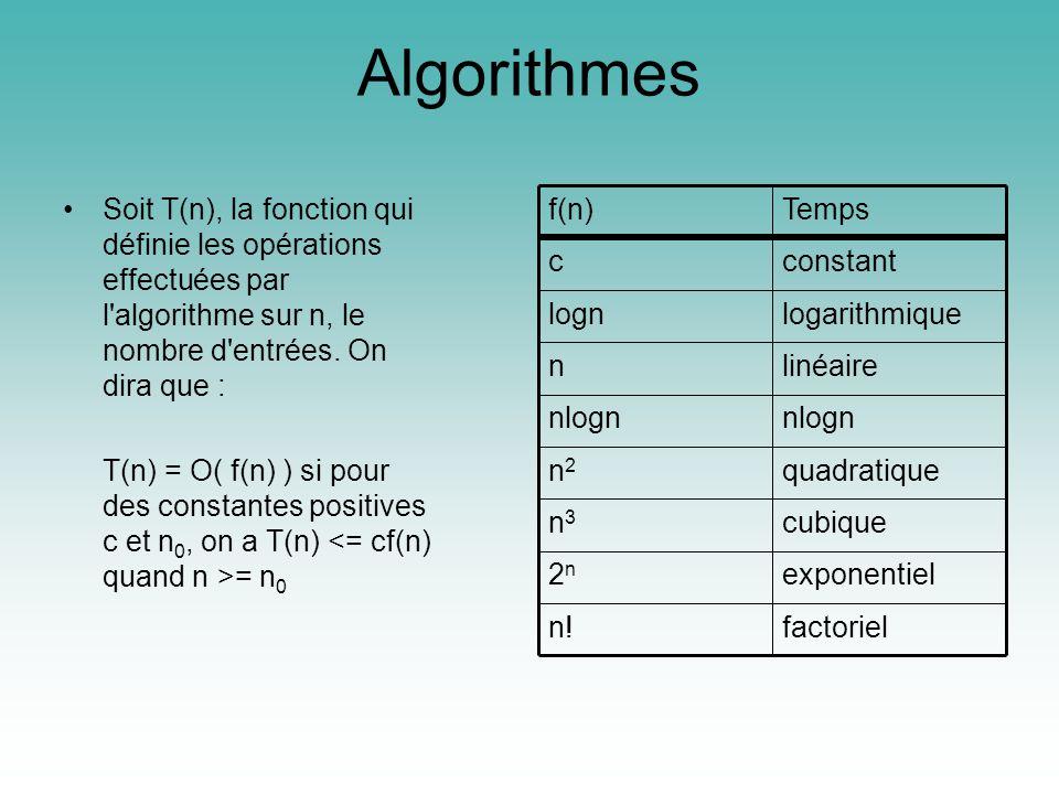 Algorithmes Soit T(n), la fonction qui définie les opérations effectuées par l algorithme sur n, le nombre d entrées.