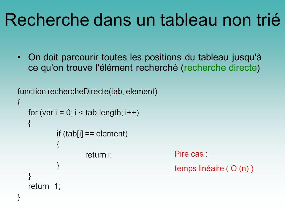 Recherche dans un tableau non trié On doit parcourir toutes les positions du tableau jusqu à ce qu on trouve l élément recherché (recherche directe) function rechercheDirecte(tab, element) { for (var i = 0; i < tab.length; i++) { if (tab[i] == element) { return i; } return -1; } Pire cas : temps linéaire ( O (n) )