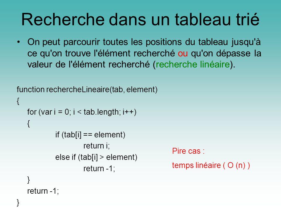 Recherche dans un tableau trié On peut parcourir toutes les positions du tableau jusqu à ce qu on trouve l élément recherché ou qu on dépasse la valeur de l élément recherché (recherche linéaire).