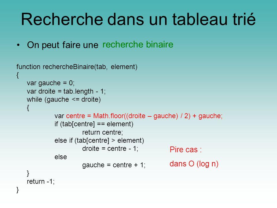 Recherche dans un tableau trié On peut faire une recherche binaire function rechercheBinaire(tab, element) { var gauche = 0; var droite = tab.length - 1; while (gauche <= droite) { var centre = Math.floor((droite – gauche) / 2) + gauche; if (tab[centre] == element) return centre; else if (tab[centre] > element) droite = centre - 1; else gauche = centre + 1; } return -1; } Pire cas : dans O (log n)