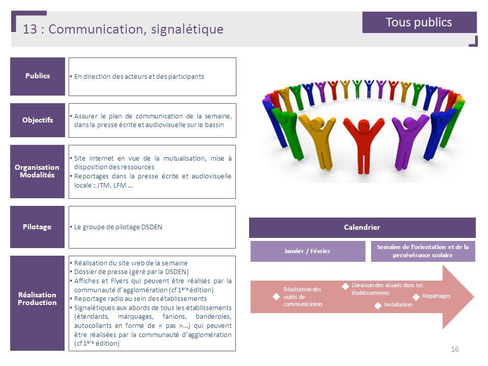 13 : Communication, signalétique Publics En direction des acteurs et des participants Organisation Modalités Site internet en vue de la mutualisation,