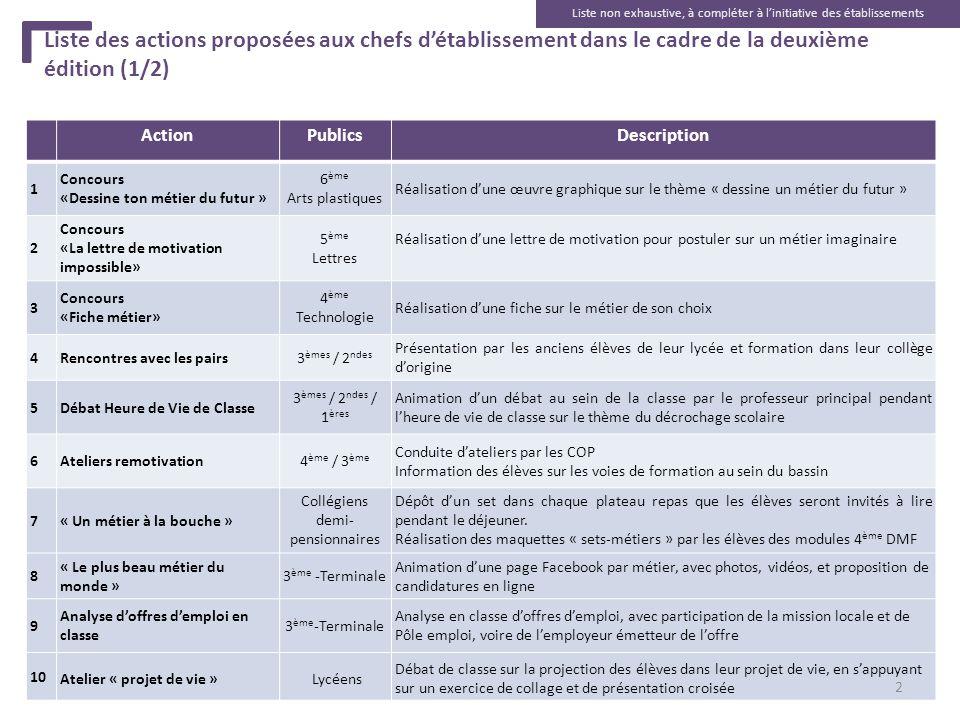 Liste des actions proposées aux chefs détablissement dans le cadre de la deuxième édition (1/2) ActionPublicsDescription 1 Concours «Dessine ton métie