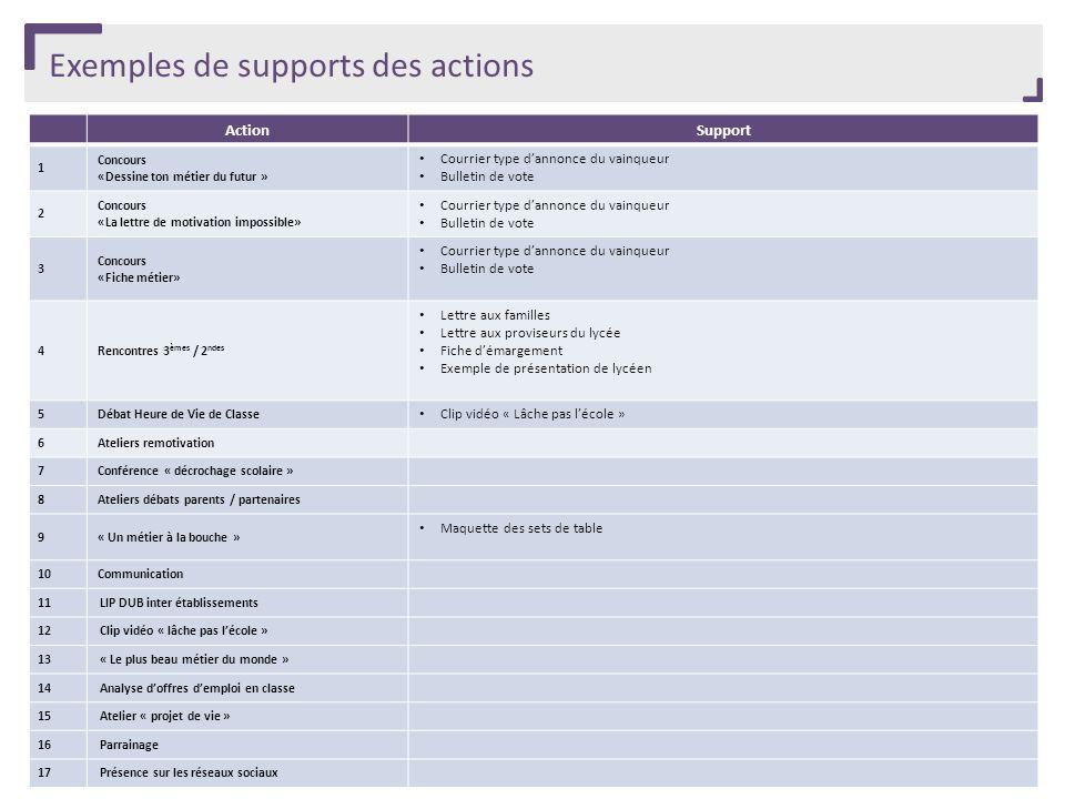 Exemples de supports des actions ActionSupport 1 Concours «Dessine ton métier du futur » Courrier type dannonce du vainqueur Bulletin de vote 2 Concou
