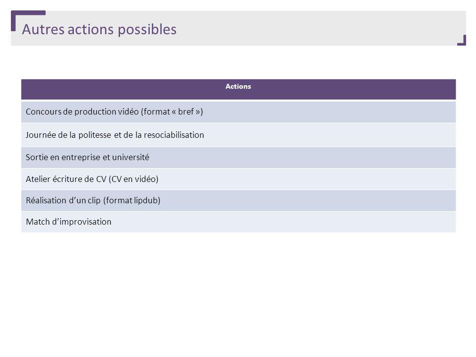 Autres actions possibles Actions Concours de production vidéo (format « bref ») Journée de la politesse et de la resociabilisation Sortie en entrepris