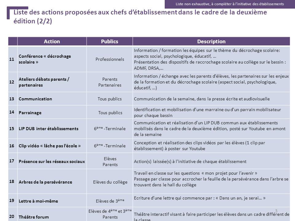 Liste des actions proposées aux chefs détablissement dans le cadre de la deuxième édition (2/2) ActionPublicsDescription 11 Conférence « décrochage sc