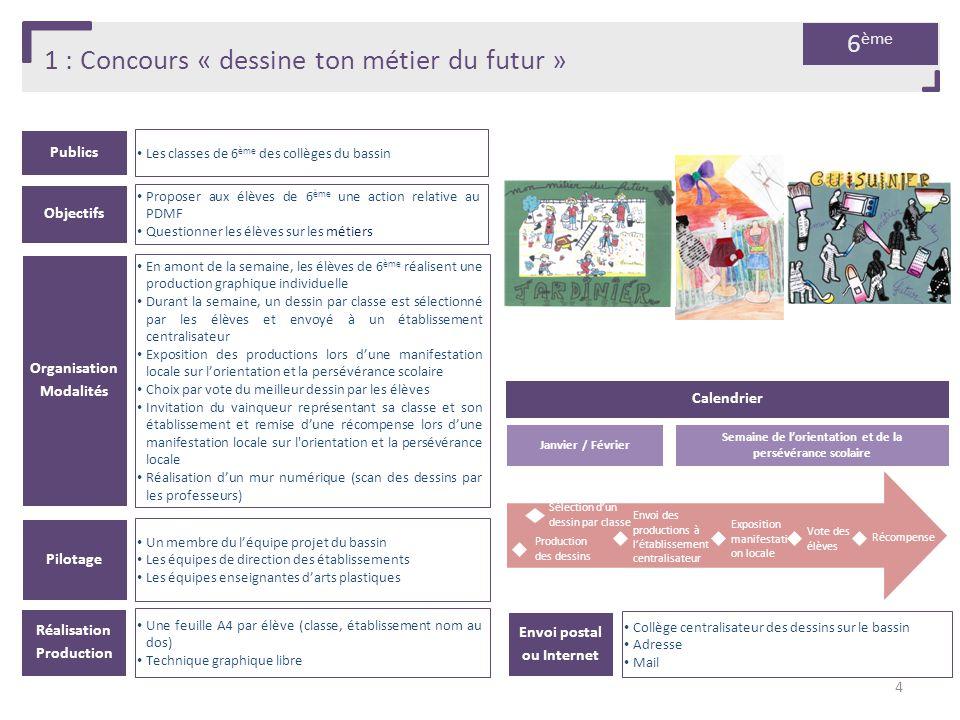 1 : Concours « dessine ton métier du futur » Publics Les classes de 6 ème des collèges du bassin Organisation Modalités En amont de la semaine, les él